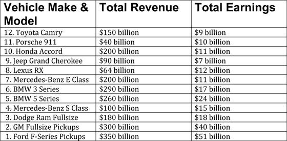 Microsoft Word - Most Profitable Vehicles.docx