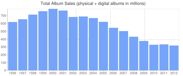 music-sales-chart-2012