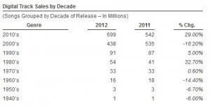 soundscan-nielson-sales-by-decade