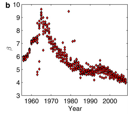 million-song-dataset-timbre-chart