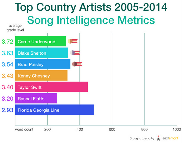 Pop Country Lyrics Score at a 3rd Grade Level According to New Study