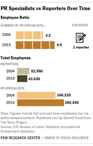 pew-employees-reporters