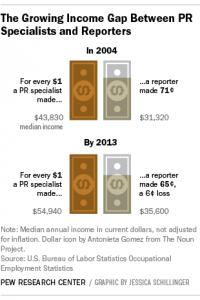 pew-salary-gap