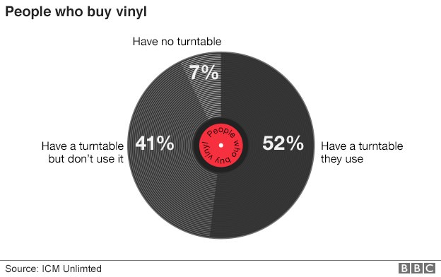 Chances Are You Won't Even Listen to Those Vinyl Records