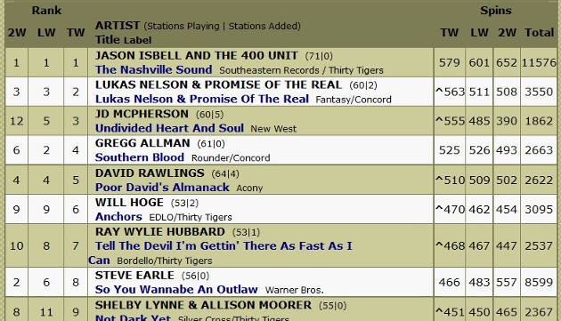 New Americana Radio Chart Hopes To Add More Transparency / Accountability to Format