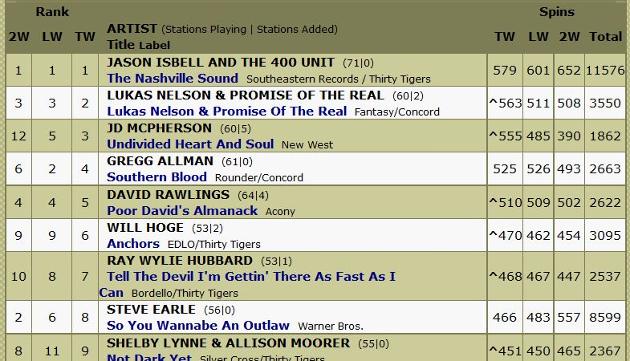 americana-radio-chart